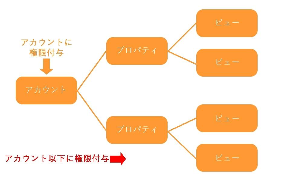 画像:アカウントに権限付与した場合、そのアカウントに含まれるすべてのプロパティとビューの権限が与えられる。