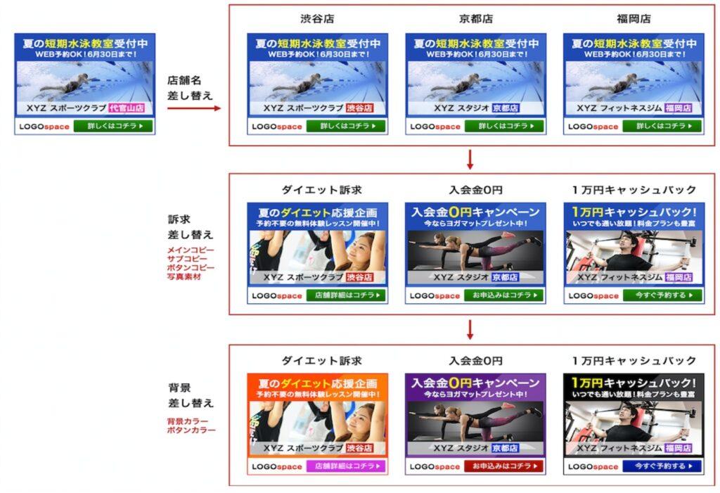 アドサイクル 広告バナー運用コストを削減するサービスを開始02