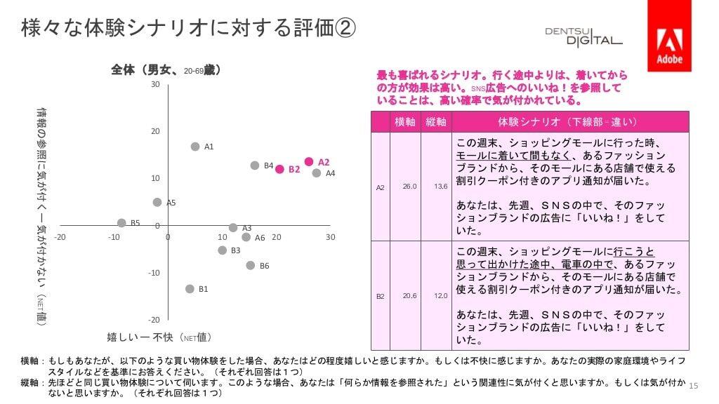 電通デジタル・Adobe 「デジタル体験の好みや企業への期待」を調査06