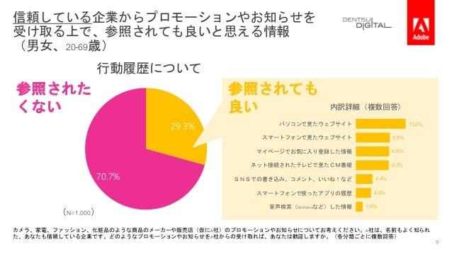 電通デジタル・Adobe 「デジタル体験の好みや企業への期待」を調査04