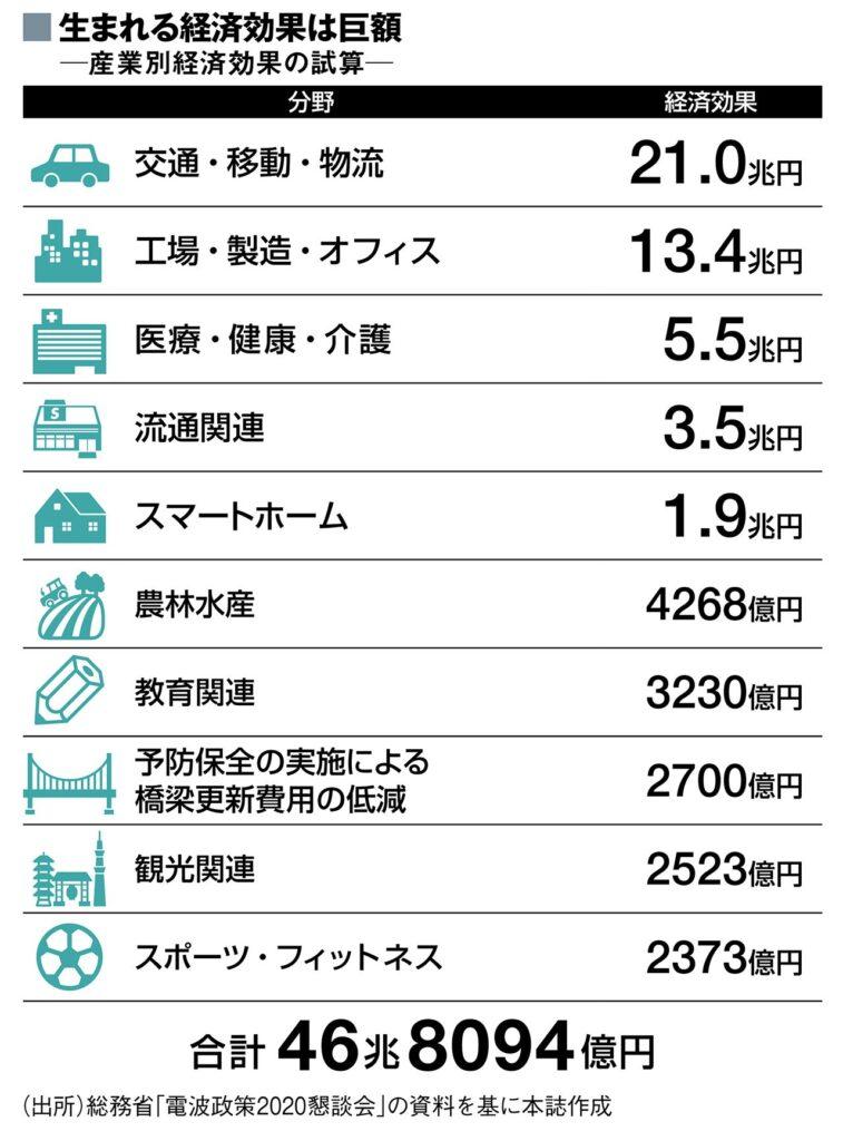 画像:東洋経済新報社|交通や工場、医療、流通、スマートホームなどを中心に47兆円近い経済効果を生む