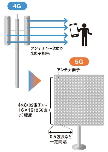 画像:NEC|5Gアンテナは無数の素子を設置した板状のパネルを用いることで、これまでより圧倒的に複雑で豊富なデータ通信を行うことができる。