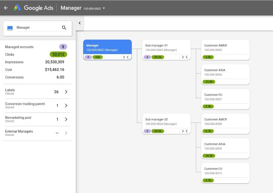 画像:Google アカウントマップを利用することで、MCCアカウントの構造、それぞれのアカウントの基本的な運用状況を把握することができる。