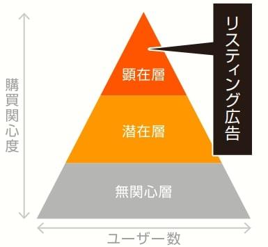 主要な広告手法「検索広告」特徴