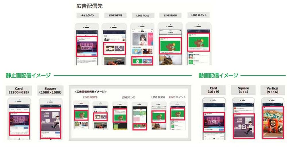 主要な広告手法「LINE広告」特徴