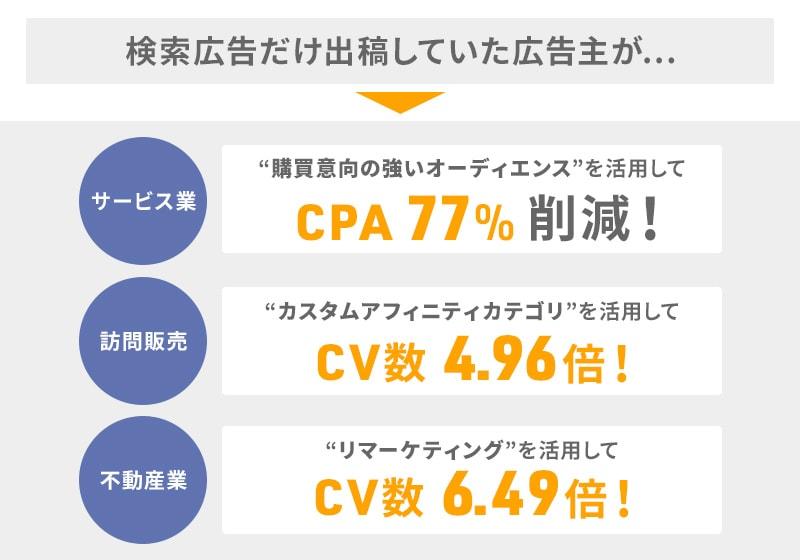 検索広告だけ出稿していた広告主が「CPAが77%削減」「コンバージョン数が6.49倍!」