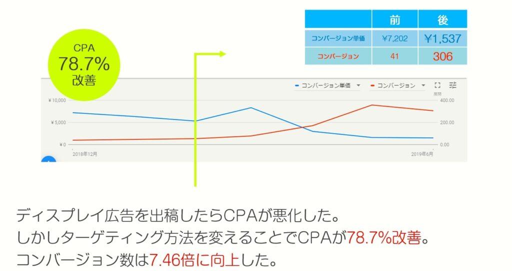 Google広告_カスタムアフィニティカテゴリの事例