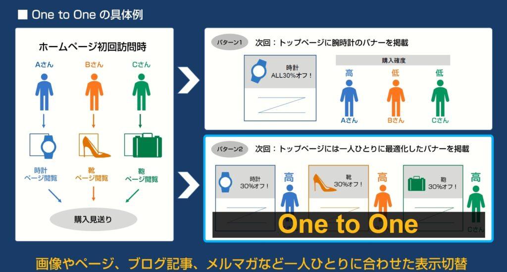 画像:One to Oneマーケティングの具体例。サイト訪問者のプロフィールや過去の行動に基づいて1人1人最適なコンテンツを提供する。