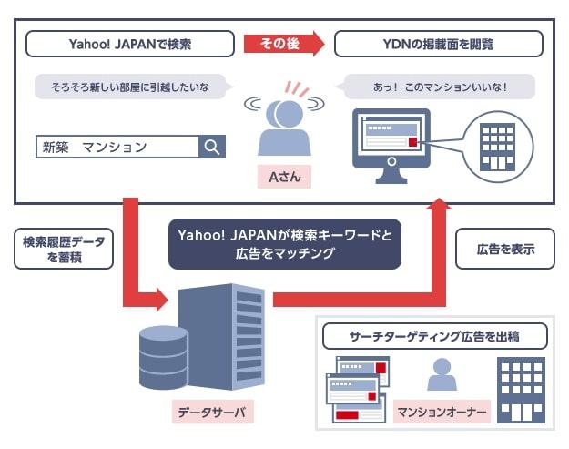 YDNのサーチターゲティングでは検索語句に基づいたターゲティングが可能