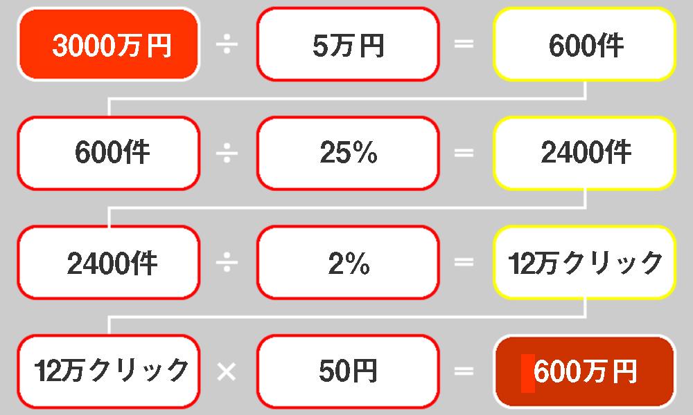 売り上げ目標から適切な広告費を算出する方法