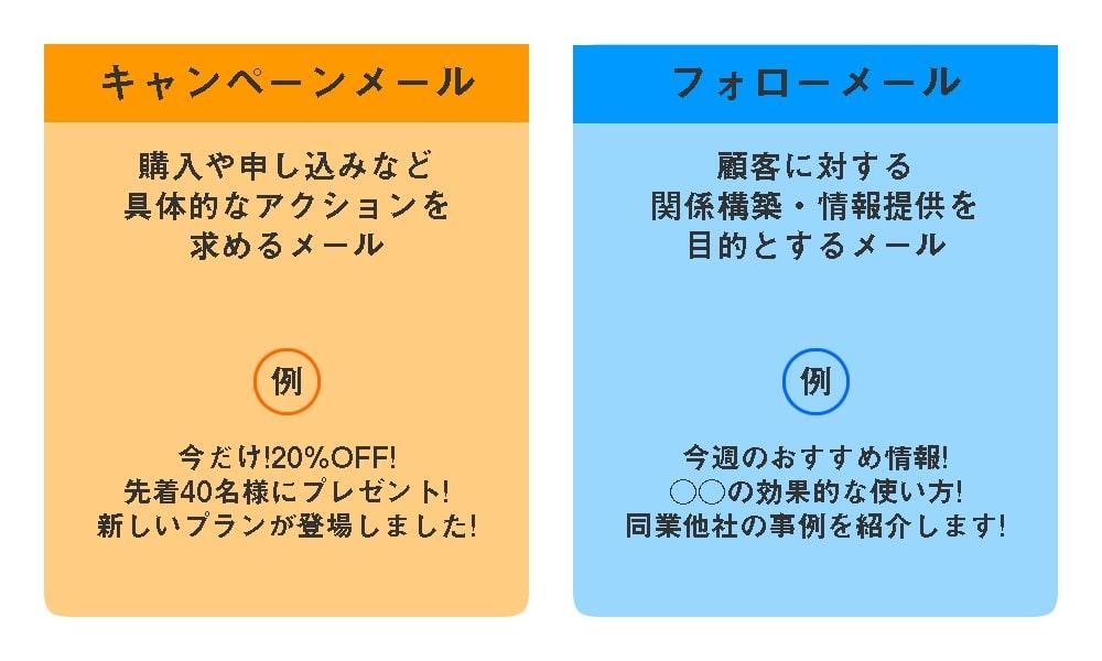 メールマーケティングには「キャンペーンメール」と「フォローメール」の2つがあり、それぞれを区別して施策を作る