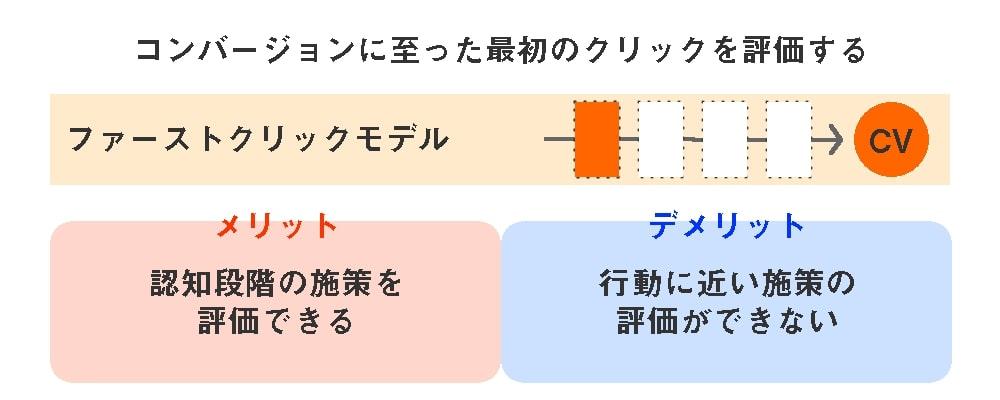 5つのアトリビューションモデル-ファーストクリックモデル