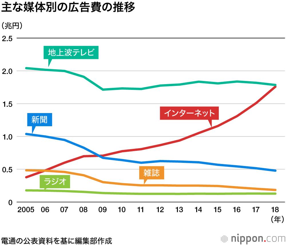 広告費総額推移-Web広告がテレビCMを追い越す勢いで成長