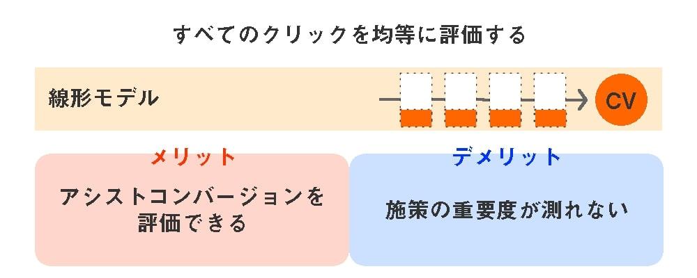 5つのアトリビューションモデル-線形モデル