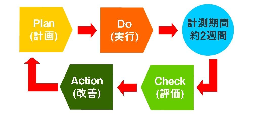 Web広告のPDCAサイクル