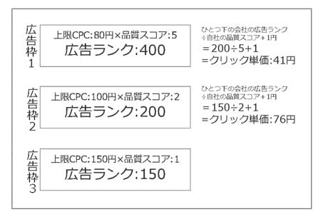 広告ランクが決まる仕組み-品質スコアと上限CPC