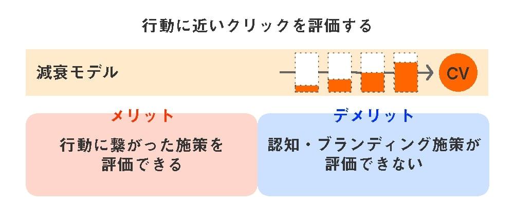 5つのアトリビューションモデル-減衰モデル