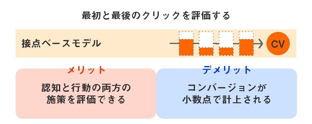 5つのアトリビューションモデル-接点ベースモデル