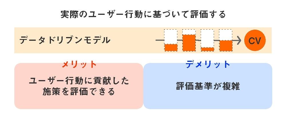 5つのアトリビューションモデル-データドリブンモデル