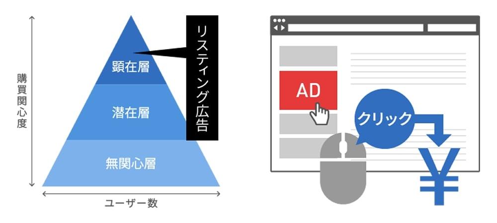 リスティング広告のメリット