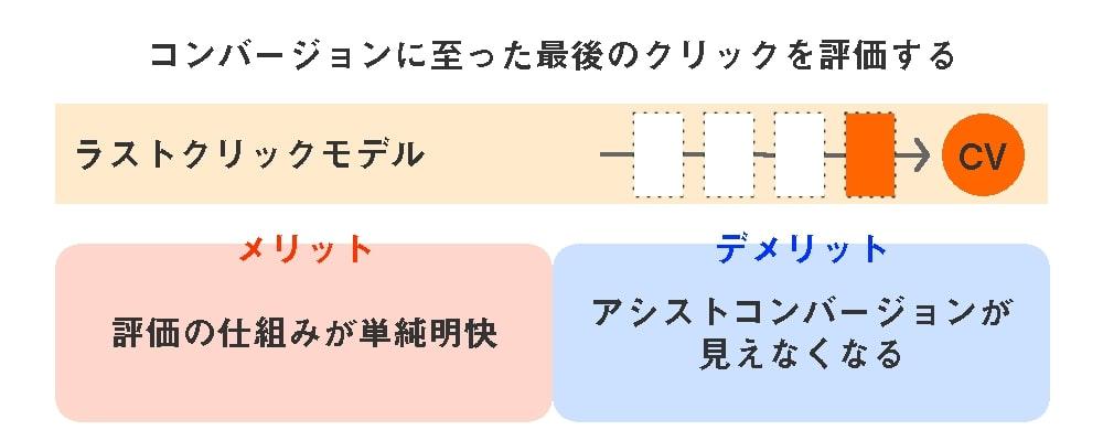 5つのアトリビューションモデル-ラストクリックモデル