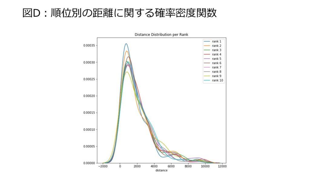 図D:順位別の距離に関する確率密度関数