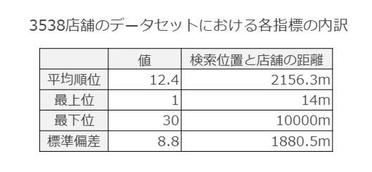 3,538店舗のデータセットにおける各指標の内訳