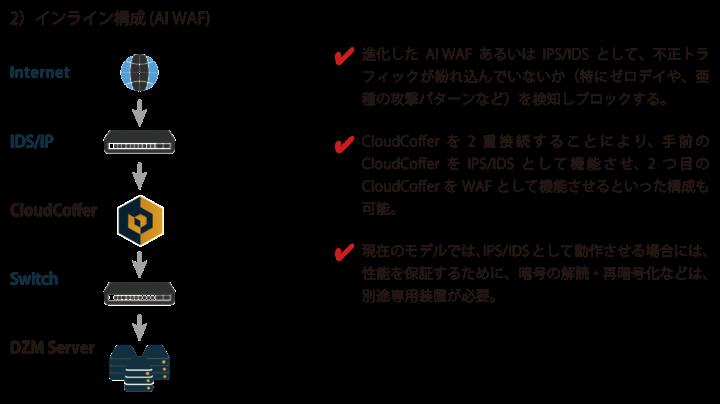 2)インライン型:クラウド型WAFのような使い方をする形態
