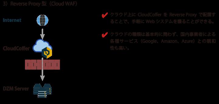 3)ReverseProxy型:従来のIPS/IDSやWAFなどの置き換えとして使う形態