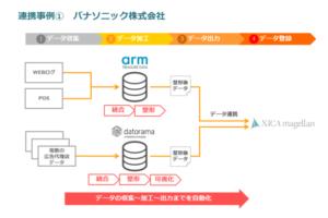 広告効果分析ツール「XICA magellan」、 Arm、Datoramaのデータプラットフォームと連携開始