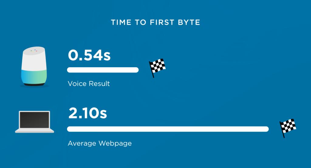 Googleホームの音声検索結果を分析したところ、音声検索の応答スピードは通常の検索結果よりも早い、つまり音声検索のSEOにおいてはページスピードがより重要であることが分かる。
