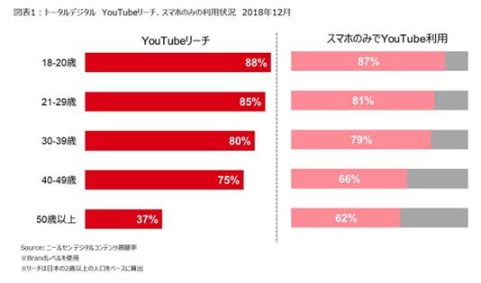 YouTubeの年代別利用傾向