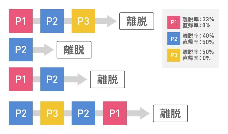 直帰率と離脱率の計算方法