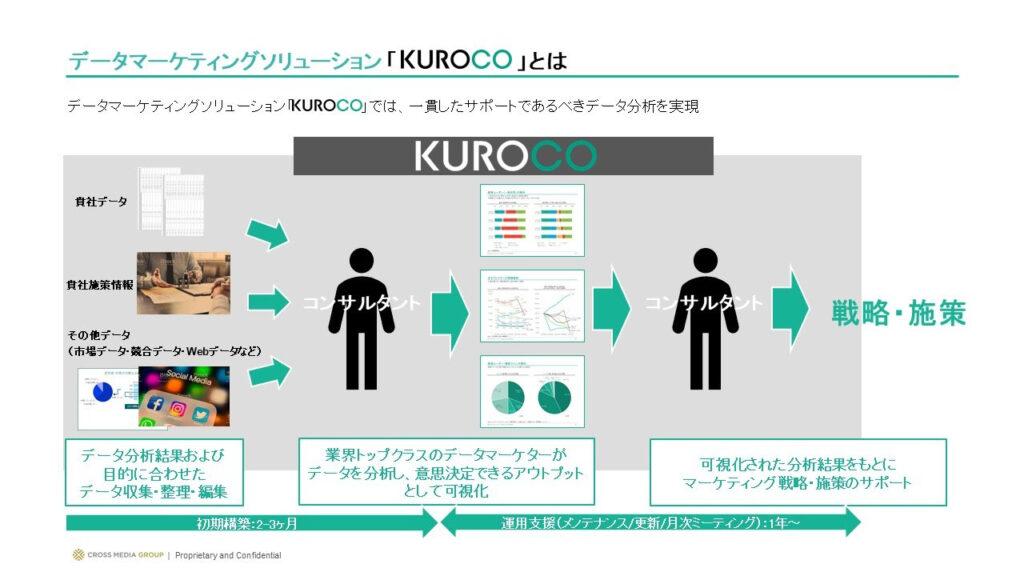 『KUROCO』とは