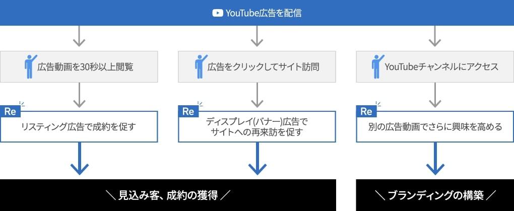 画像:YouTube広告の活用例。顧客の行動に合わせて施策をプランニングし、プロモーションも目標を達成できる。