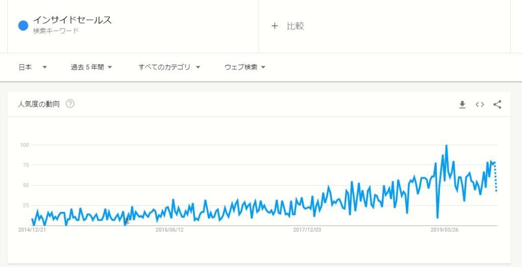 Googleトレンド:インサイドセールス