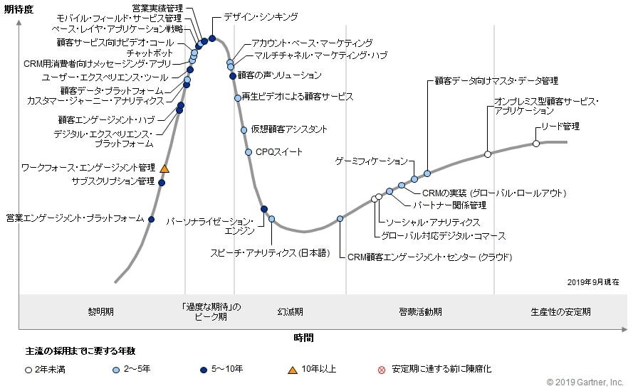 CRMのハイプ・サイクル|ガートナー社