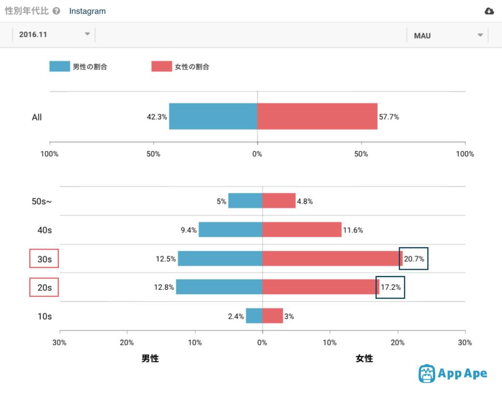 2016年のInstagram利用者年齢性別のデータ