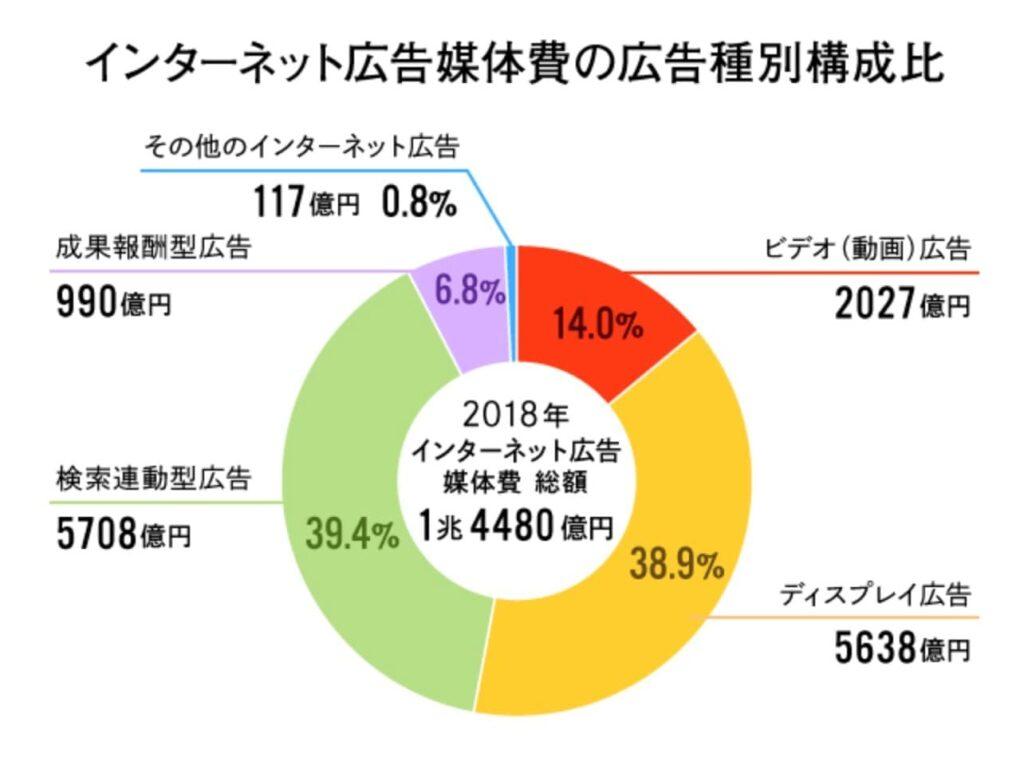 日本の広告費_Web広告の内訳