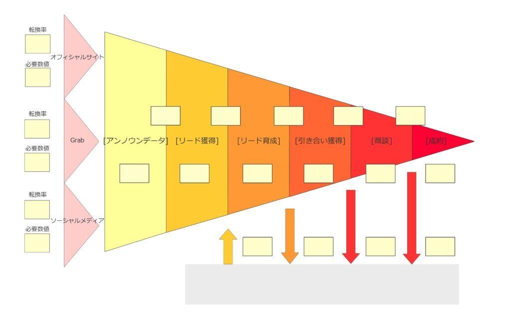 マーケティングファネルの設計