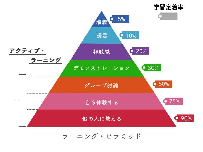 ラーニンフピラミッド
