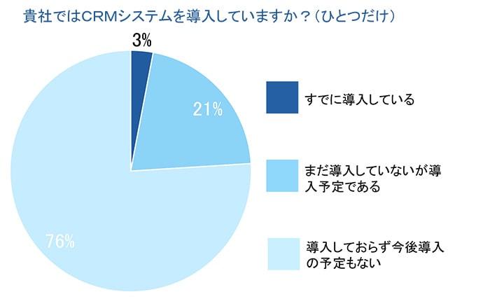 CRMの導入率