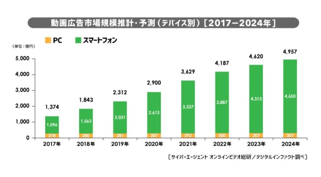 動画広告市場の成長予測
