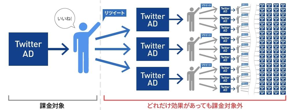 Twitter広告の2次拡散の仕組み
