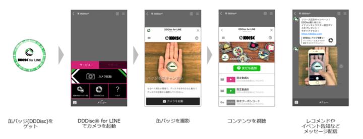 「DDDisc® for LINE」によるユーザーのデジタル体験の向上