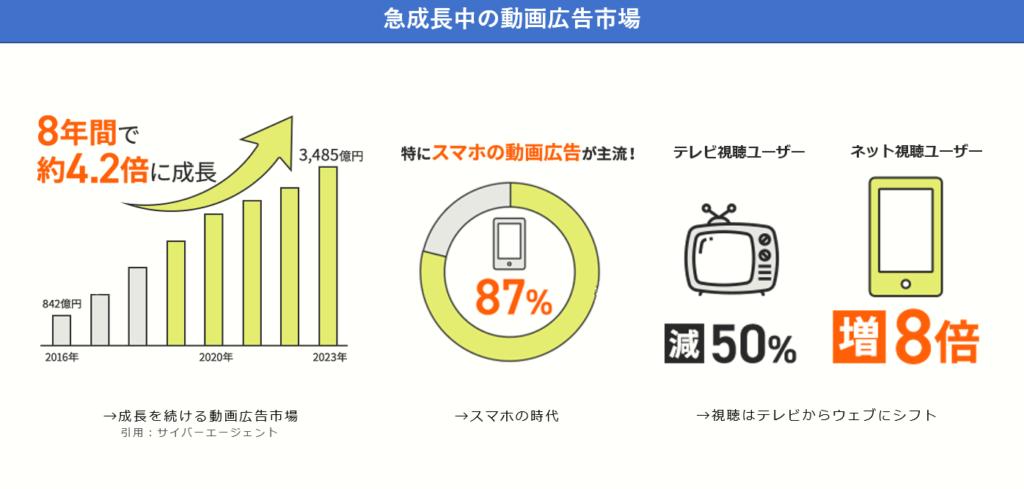 動画広告の市場はスマートフォンを中心に伸び、8年間で4.2倍になる予測