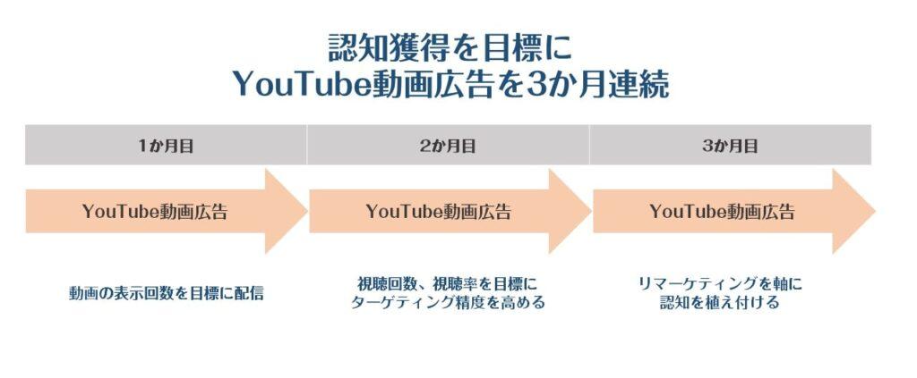 動画広告の組み合わせ例