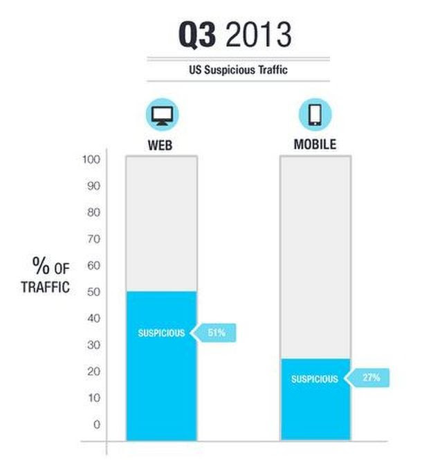 Solve Media(2013年第3四半期、米国のデータ)調べ