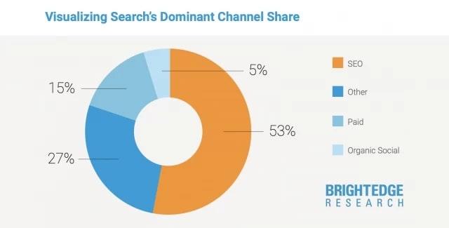検索エンジンの流入割合は50%以上