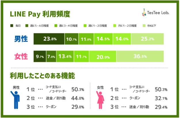 TesTee_LINE Payの利用率